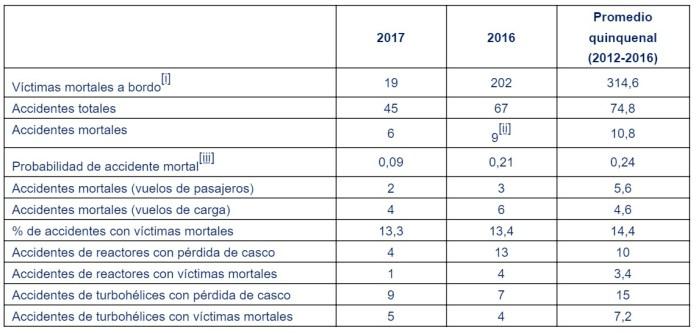 IATA presentó los resultados sobre el desempeño en seguridad aérea en 2017