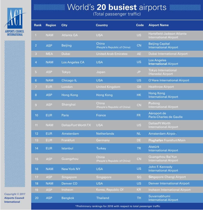 World's 20 busy airports